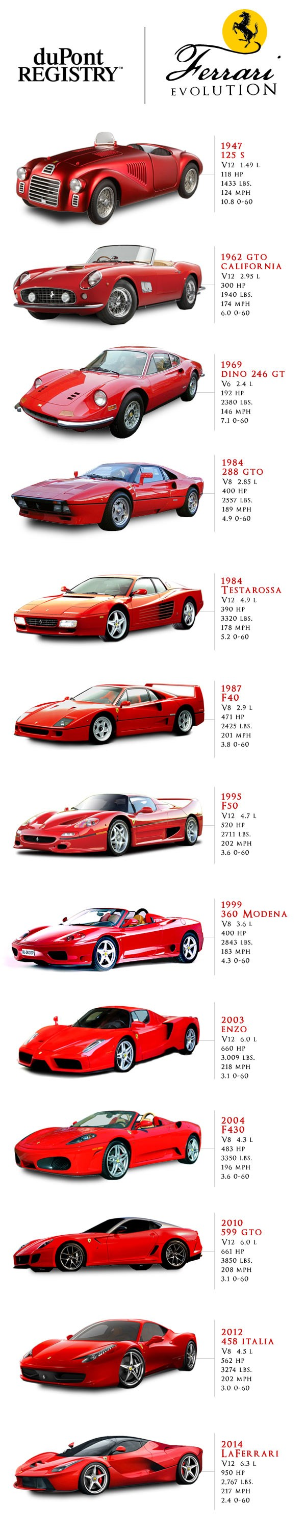ferrari_evoluation_infographic
